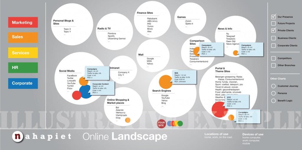Online-Landscape