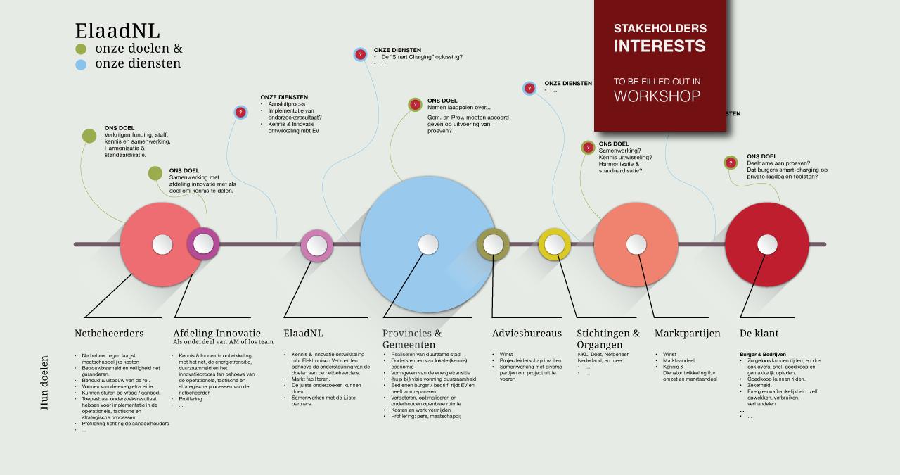 Portfolio-ElaadNL-1-Stakeholder-Interest